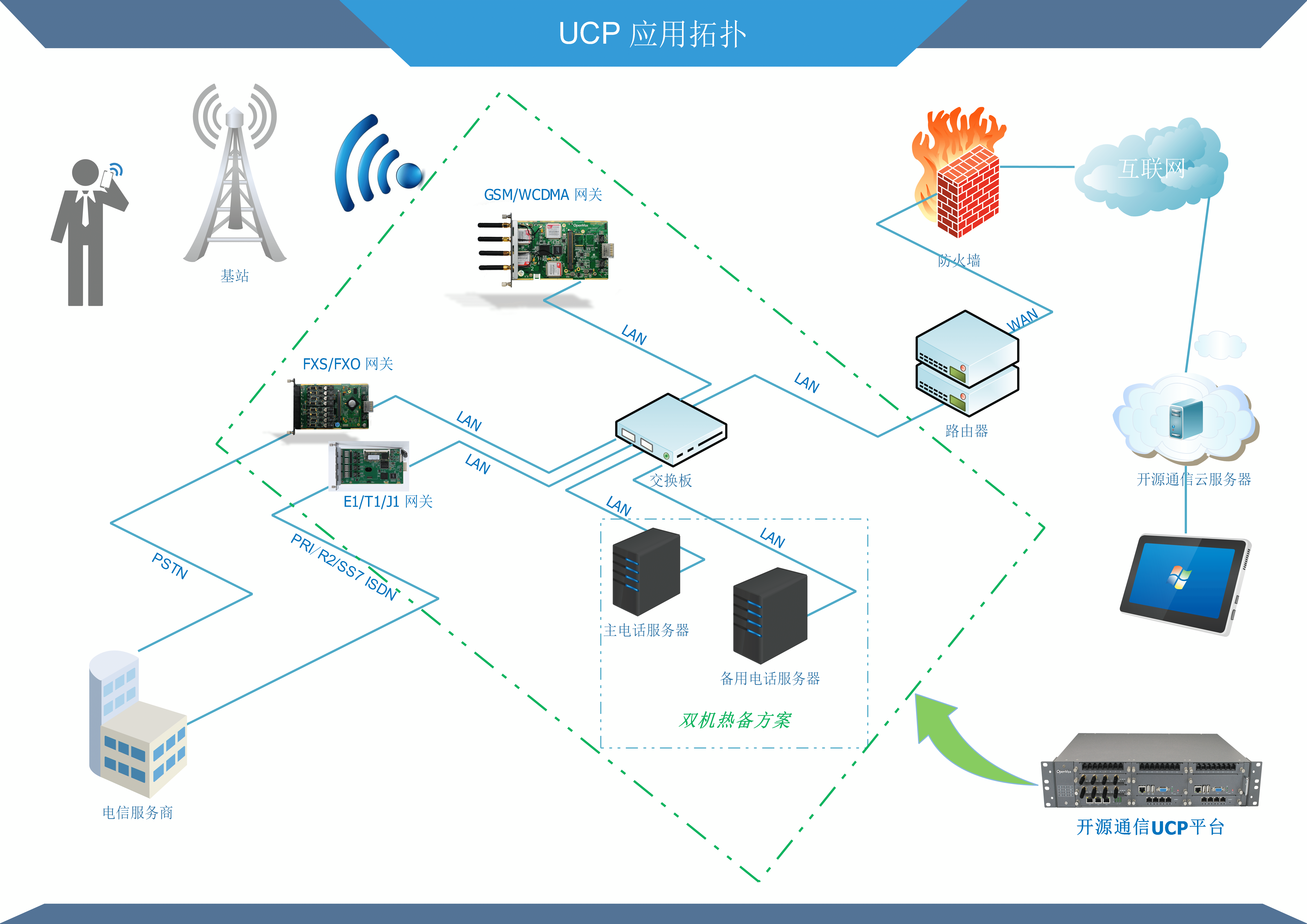 ucp application topology
